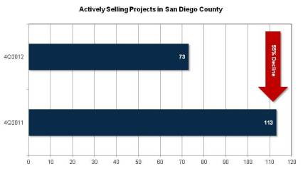 4thQ Actively Selling Projects