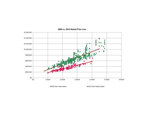2005 vs 2012 Market Price Line
