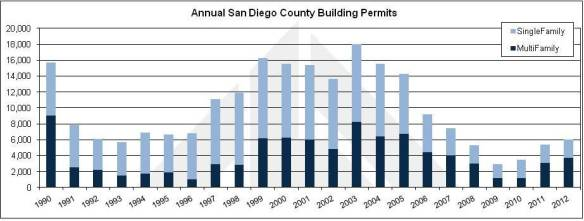 Building Permit Chart